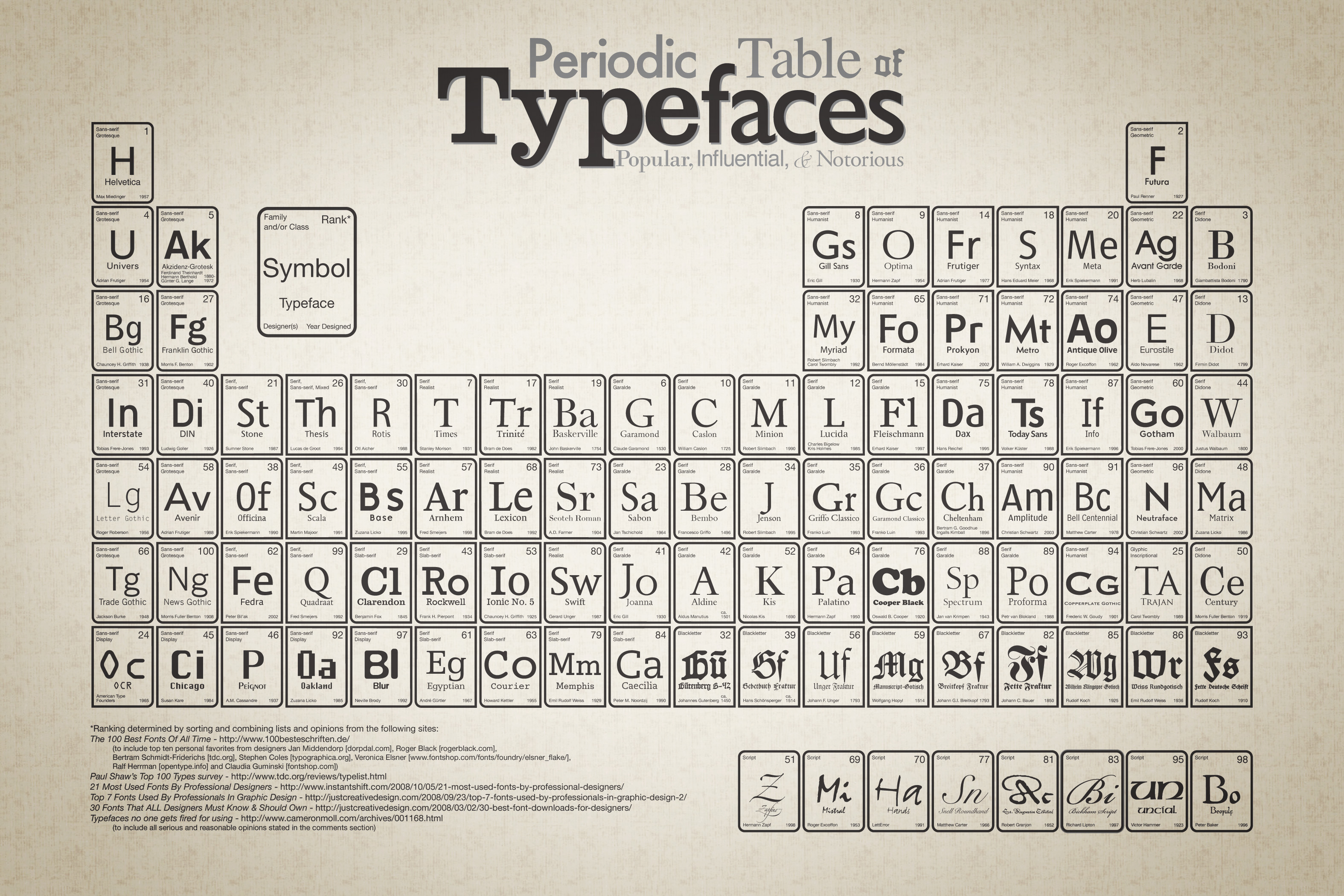 Pete mckee periodic table images periodic table images sheffield periodic table image collections periodic table images information library 201 hosted by stylee32 table of gamestrikefo Image collections